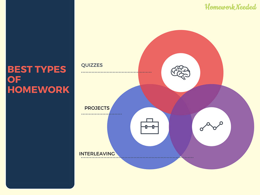 Infographic Best Types of Homework