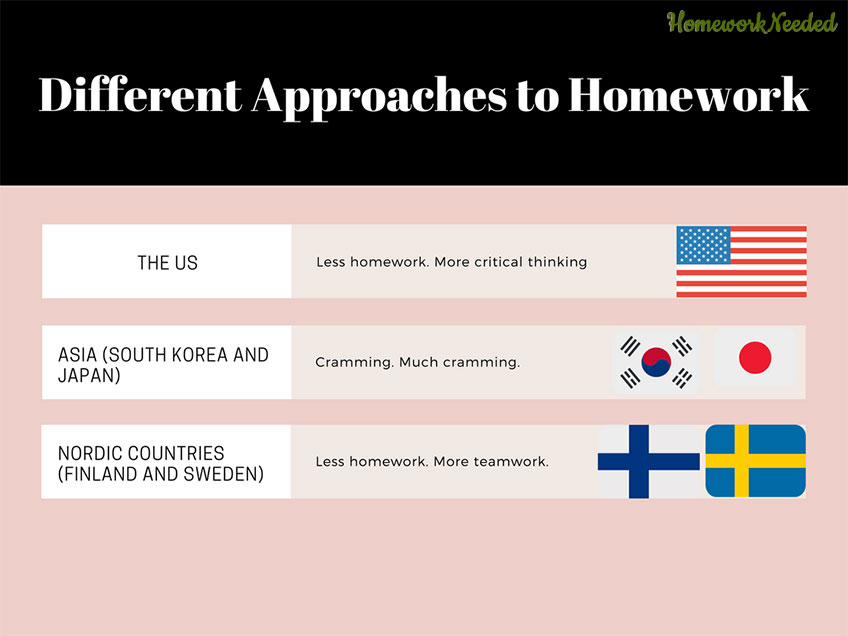 Infographic Different Approaches to Homework