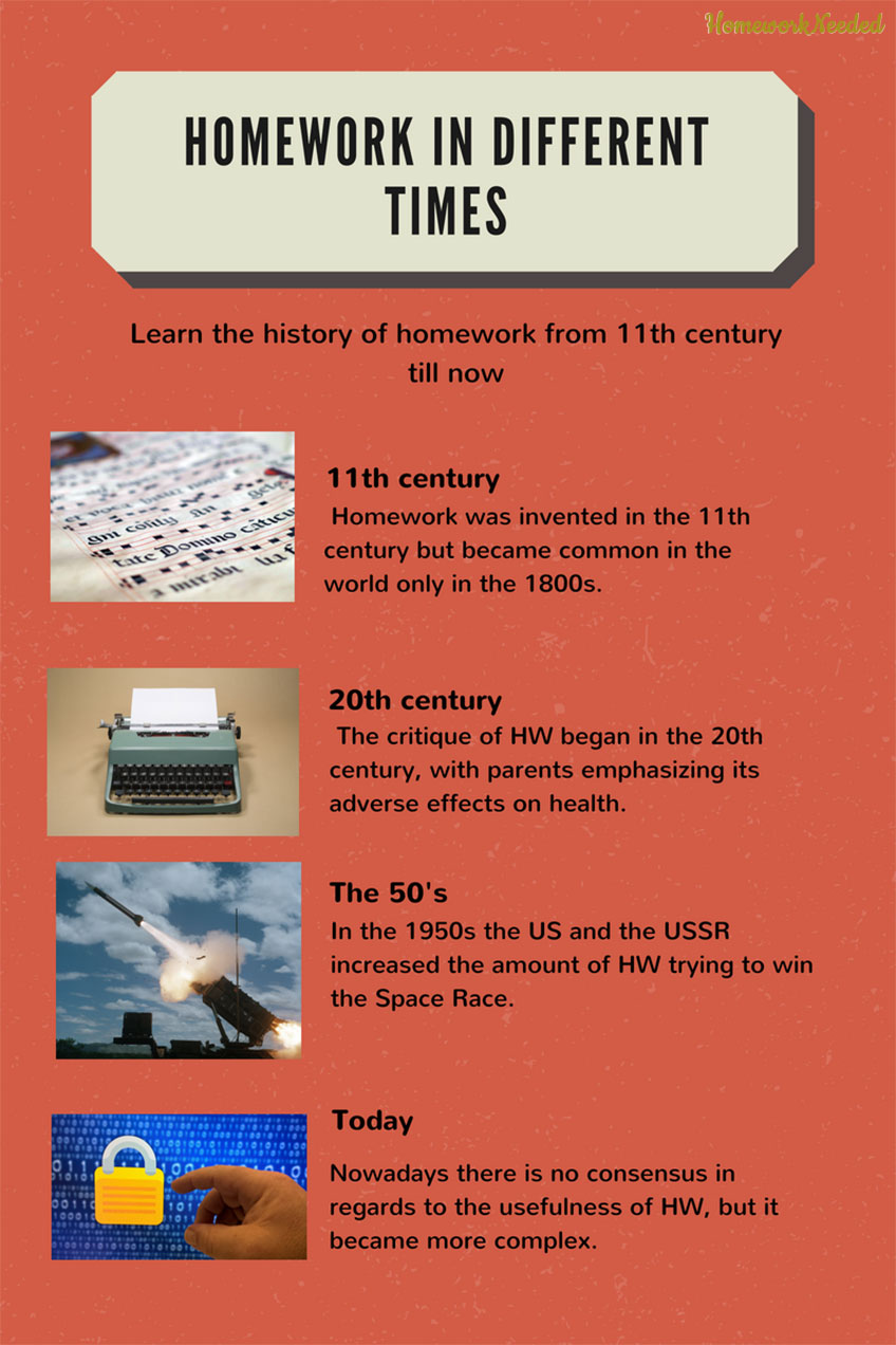 Infographic Homework in Different Times