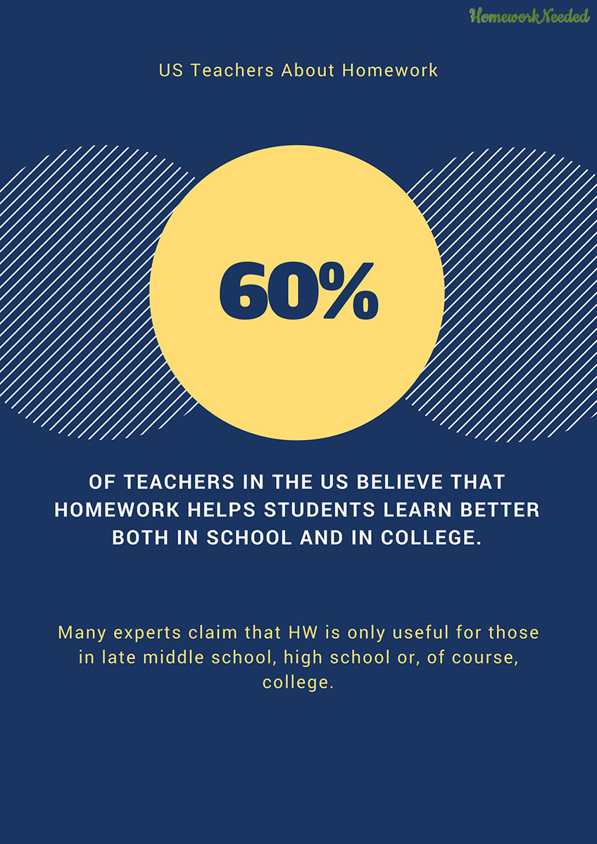 Infographic US Teachers About Homework
